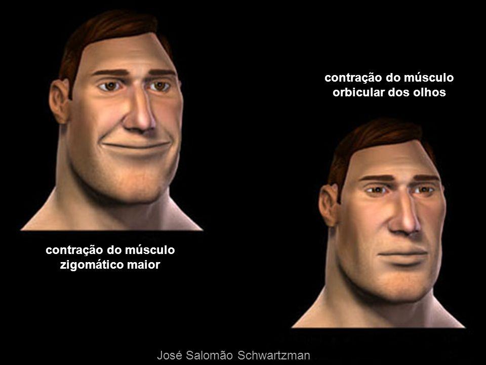 contração do músculo zigomático maior orbicular dos olhos José Salomão Schwartzman