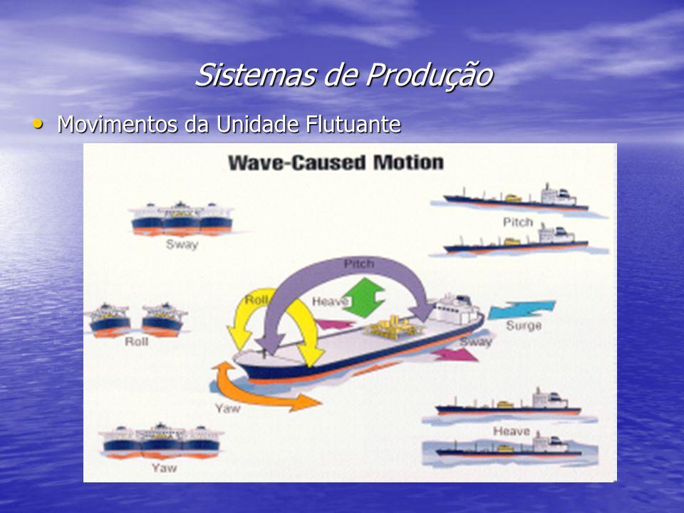 Sistemas de Produção Movimentos da Unidade Flutuante