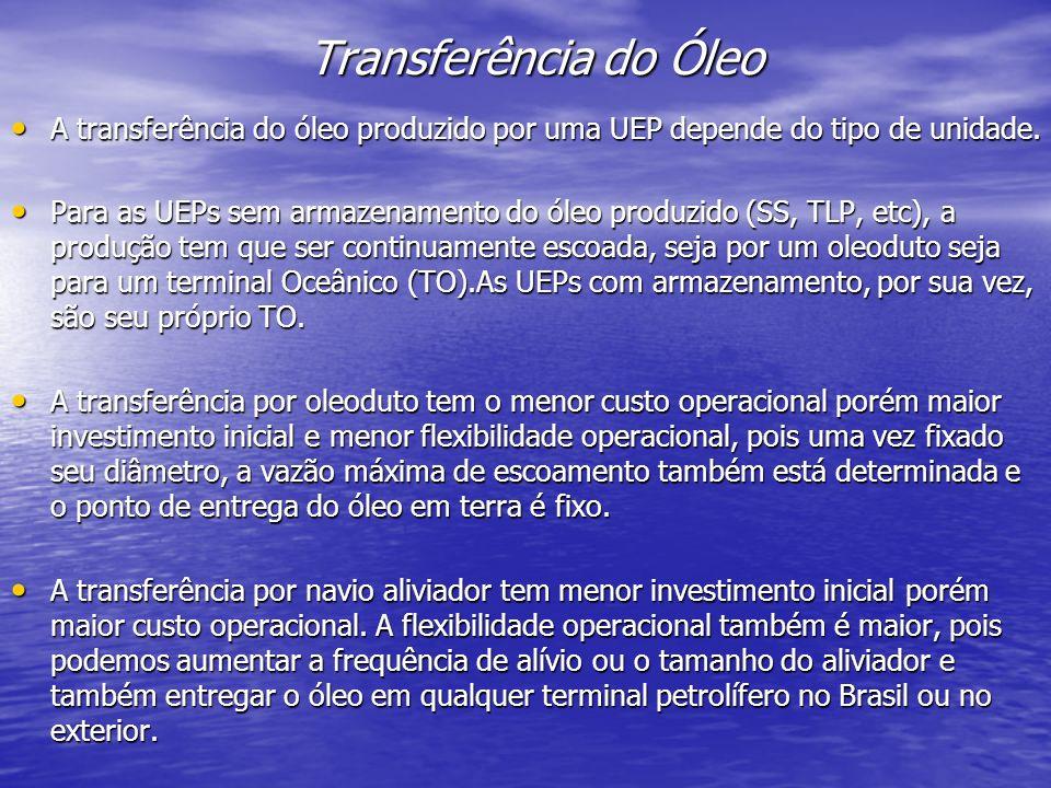 Transferência do Óleo A transferência do óleo produzido por uma UEP depende do tipo de unidade.