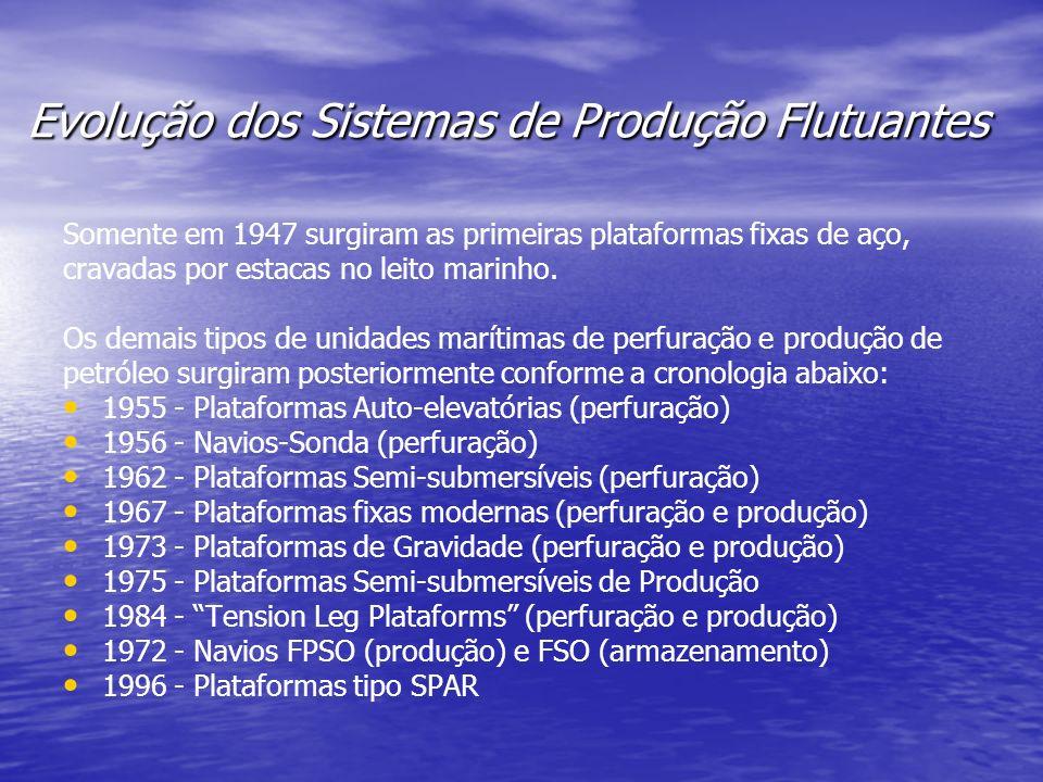 Evolução dos Sistemas de Produção Flutuantes