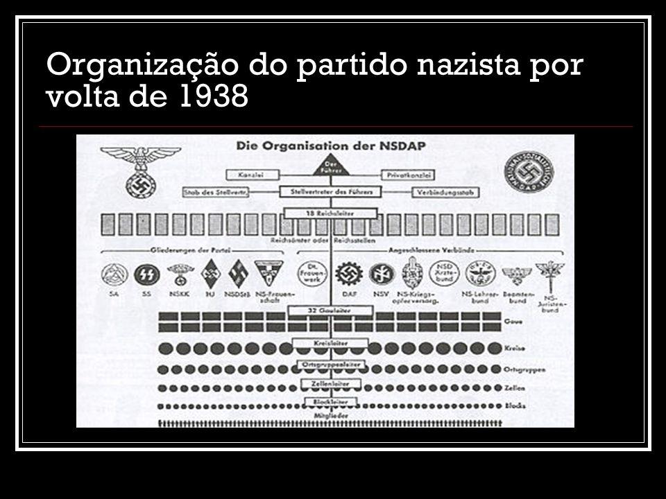 Organização do partido nazista por volta de 1938