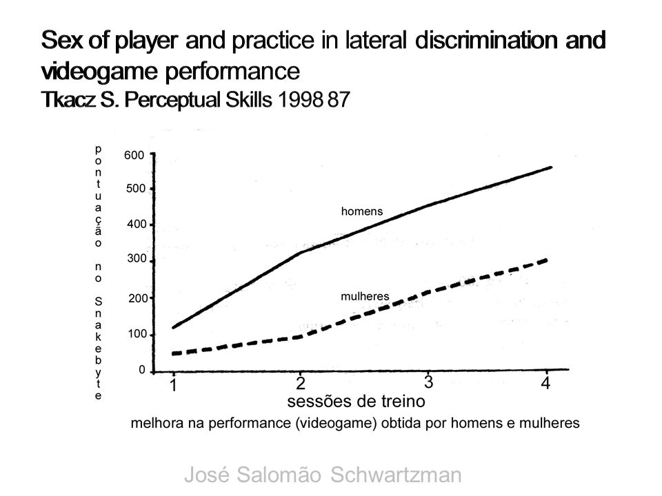 Sex of player and practice in lateral discrimination and videogame performance Tkacz S. Perceptual Skills 1998 87