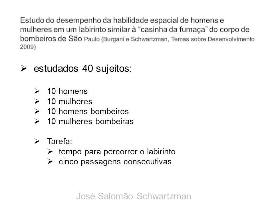 estudados 40 sujeitos: José Salomão Schwartzman 10 homens 10 mulheres