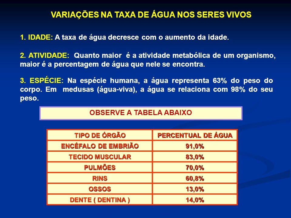 VARIAÇÕES NA TAXA DE ÁGUA NOS SERES VIVOS OBSERVE A TABELA ABAIXO