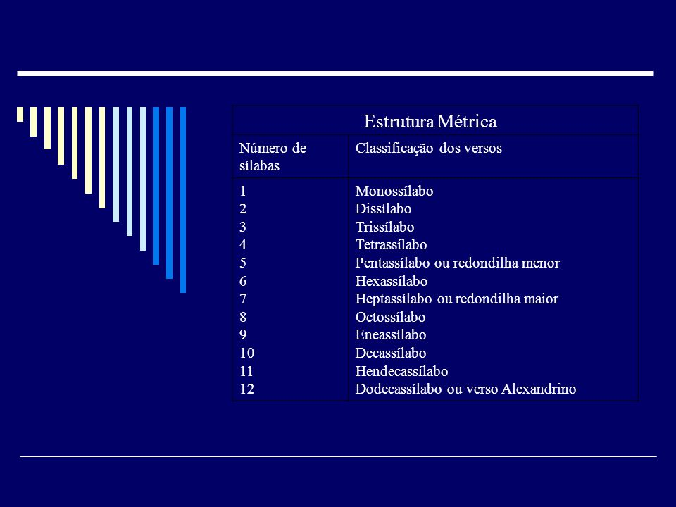 Classificação dos versos 1 2 3 4 5 6 7 8 9 10 11 12 Monossílabo