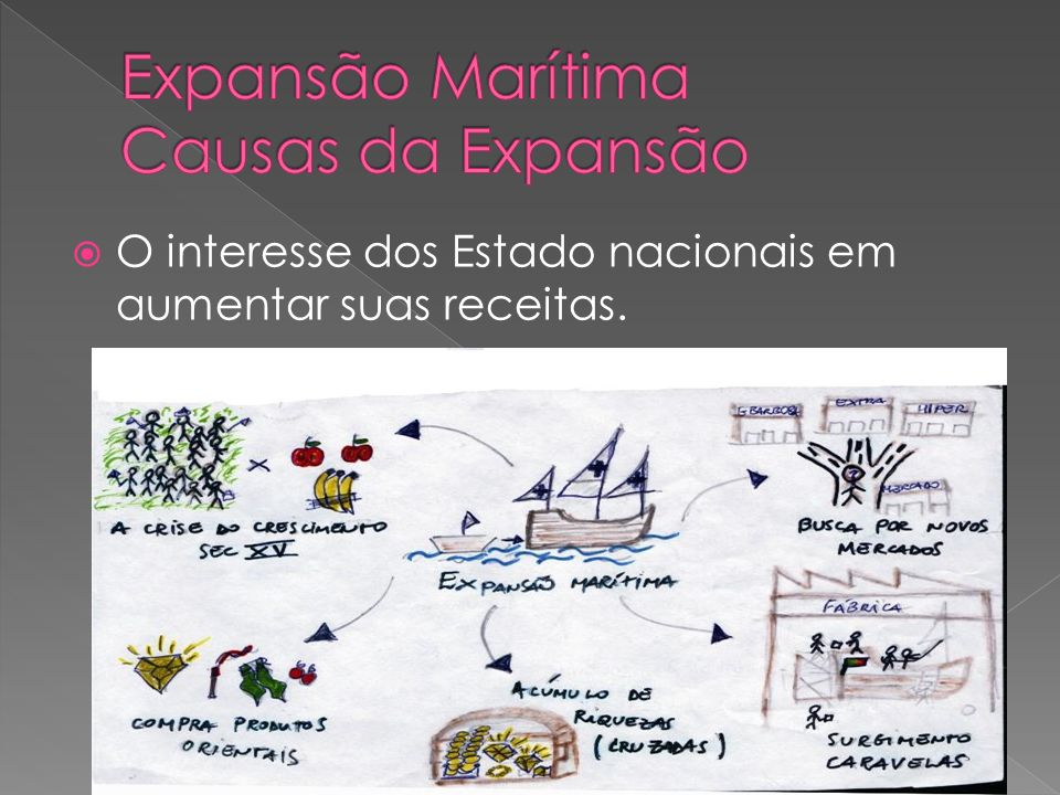 Expansão Marítima Causas da Expansão