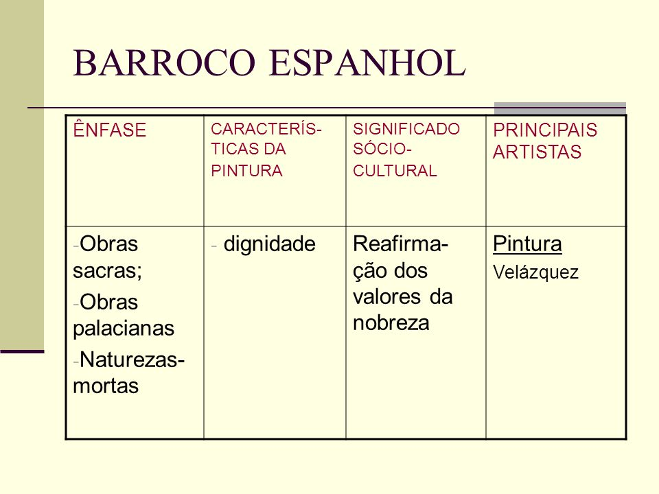 BARROCO ESPANHOL Obras sacras; Obras palacianas Naturezas-mortas