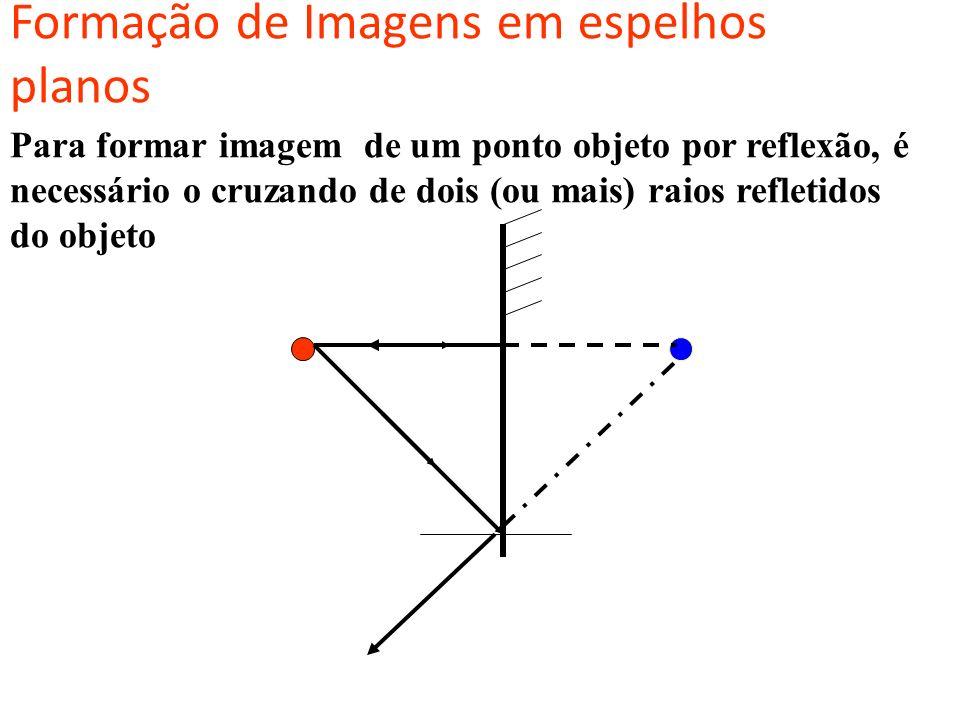 Formação de Imagens em espelhos planos