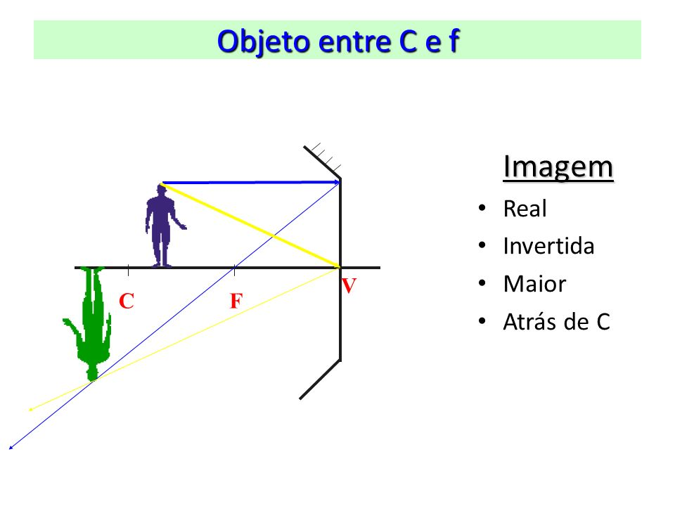 Objeto entre C e f C F V Imagem Real Invertida Maior Atrás de C