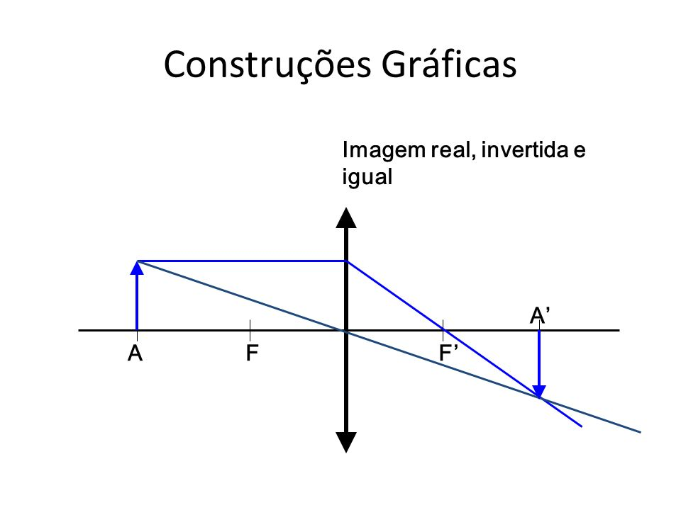 Construções Gráficas Imagem real, invertida e igual A' A F F'