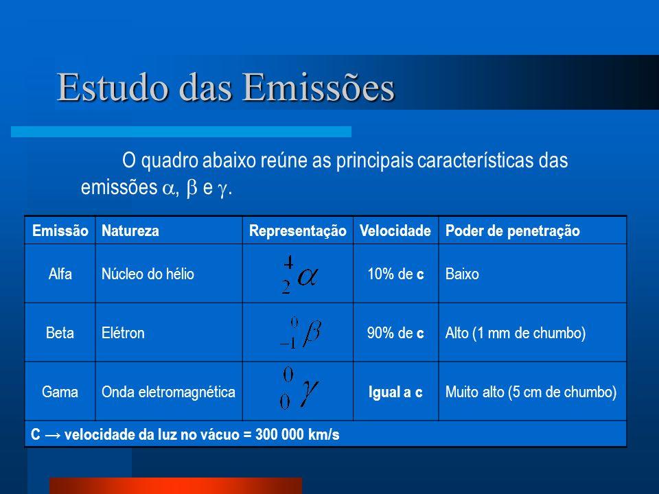 Estudo das Emissões O quadro abaixo reúne as principais características das emissões ,  e . Emissão.