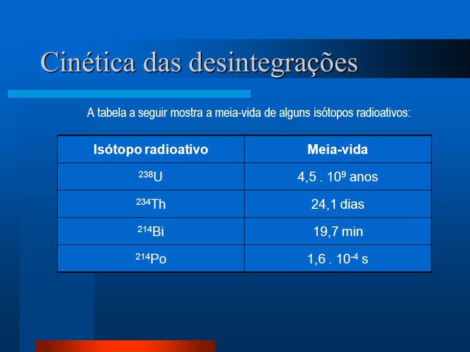 Cinética das desintegrações