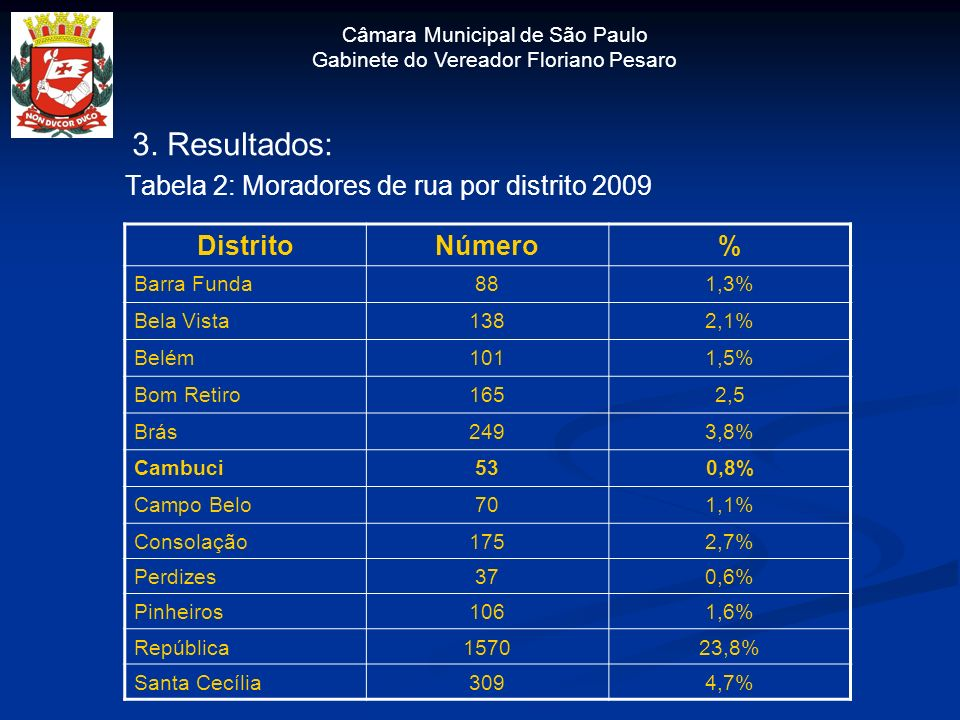 3. Resultados: Tabela 2: Moradores de rua por distrito 2009