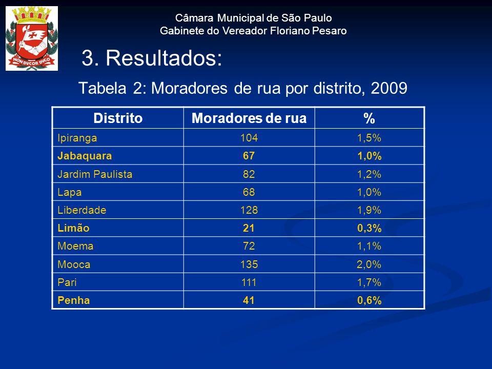 3. Resultados: Tabela 2: Moradores de rua por distrito, 2009