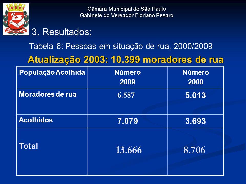Atualização 2003: 10.399 moradores de rua