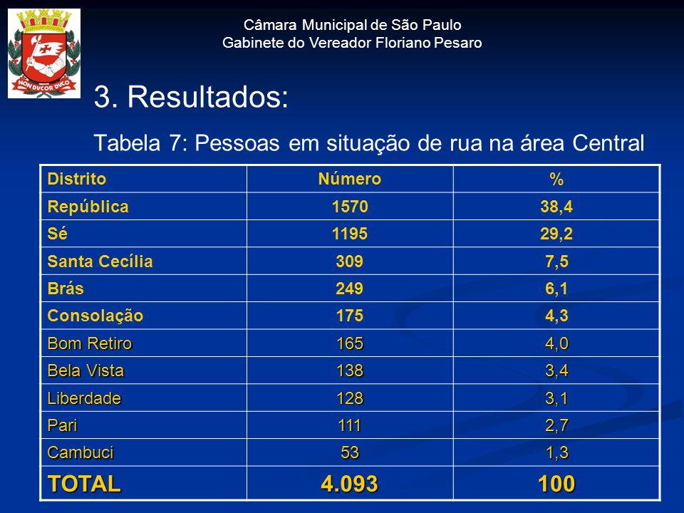 3. Resultados: Tabela 7: Pessoas em situação de rua na área Central