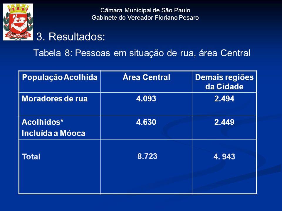 3. Resultados: Tabela 8: Pessoas em situação de rua, área Central