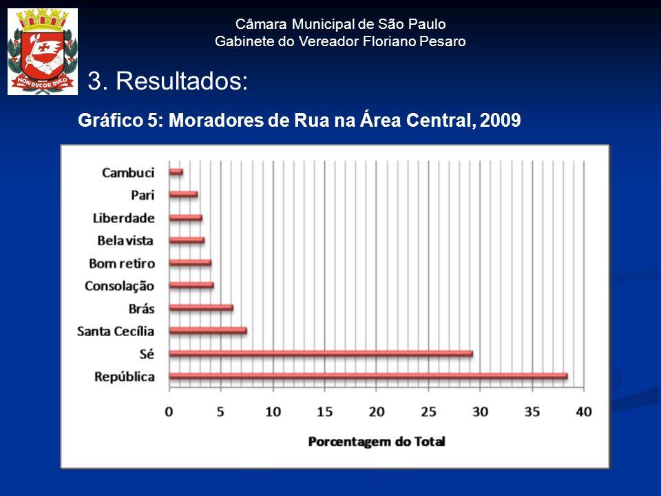 3. Resultados: Gráfico 5: Moradores de Rua na Área Central, 2009