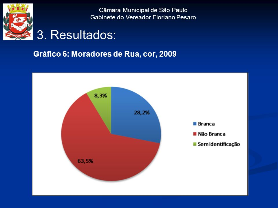 3. Resultados: Gráfico 6: Moradores de Rua, cor, 2009
