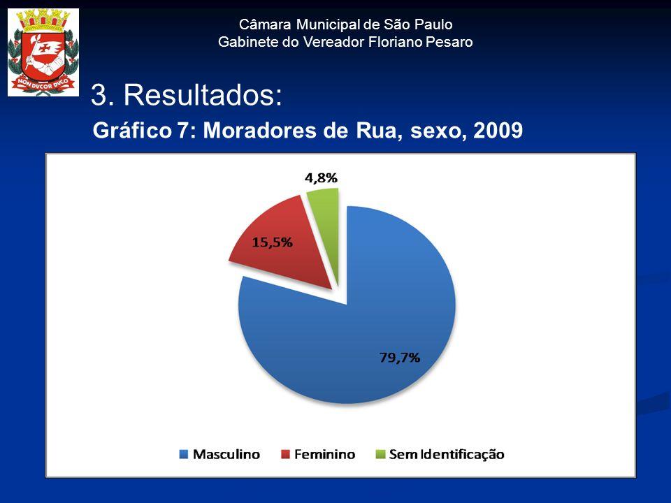 3. Resultados: Gráfico 7: Moradores de Rua, sexo, 2009