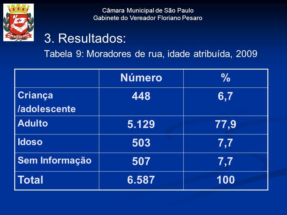 3. Resultados: Tabela 9: Moradores de rua, idade atribuída, 2009