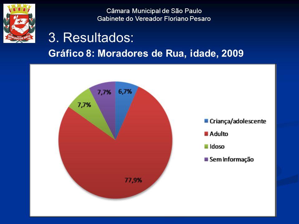 3. Resultados: Gráfico 8: Moradores de Rua, idade, 2009