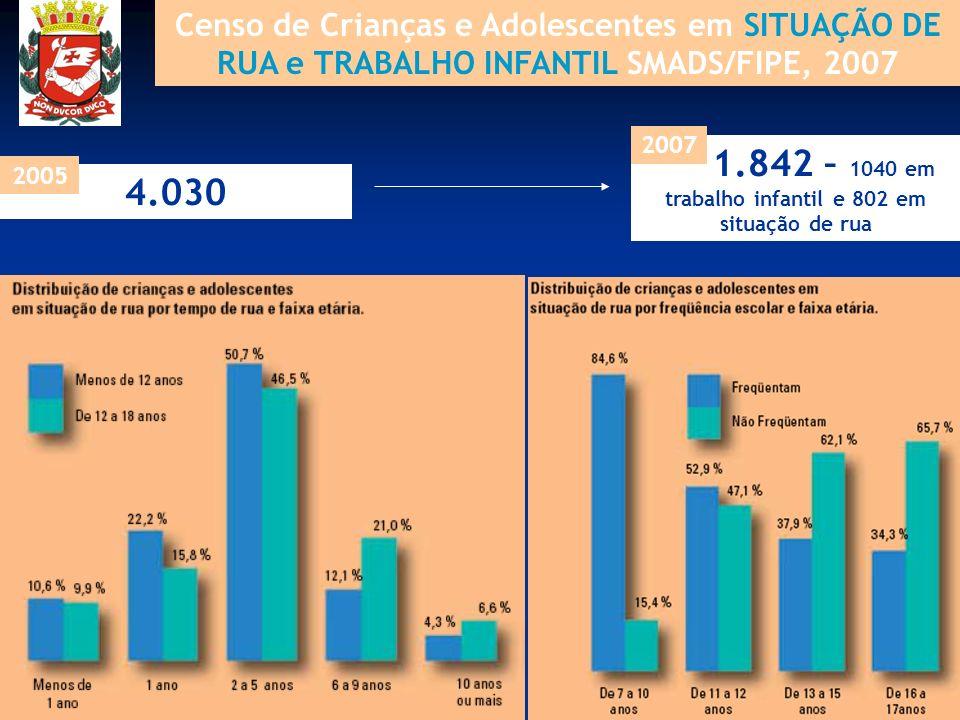 1.842 – 1040 em trabalho infantil e 802 em situação de rua