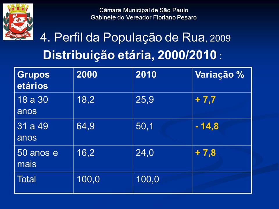 4. Perfil da População de Rua, 2009 Distribuição etária, 2000/2010 :