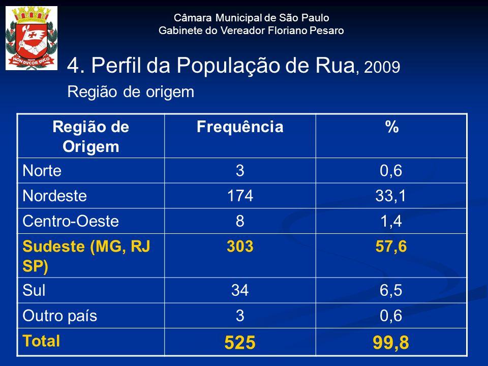 4. Perfil da População de Rua, 2009 Região de origem