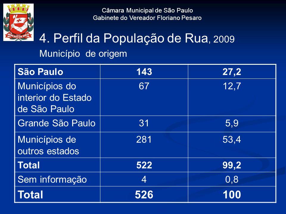 4. Perfil da População de Rua, 2009 Município de origem