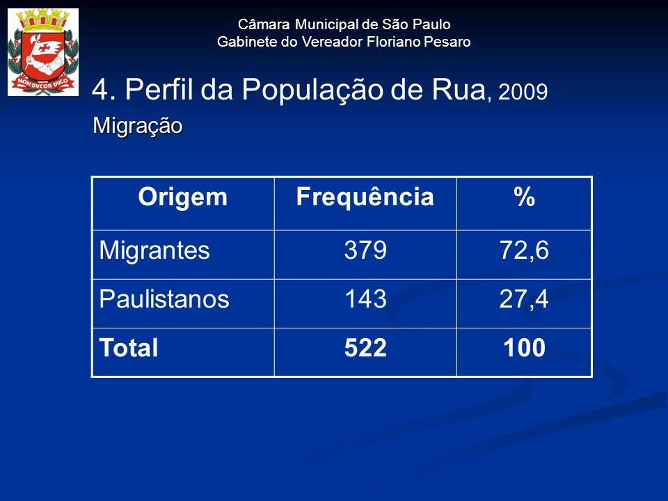 4. Perfil da População de Rua, 2009 Migração