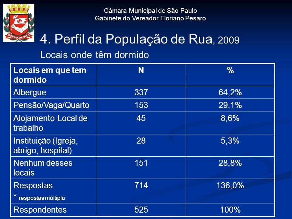 4. Perfil da População de Rua, 2009 Locais onde têm dormido