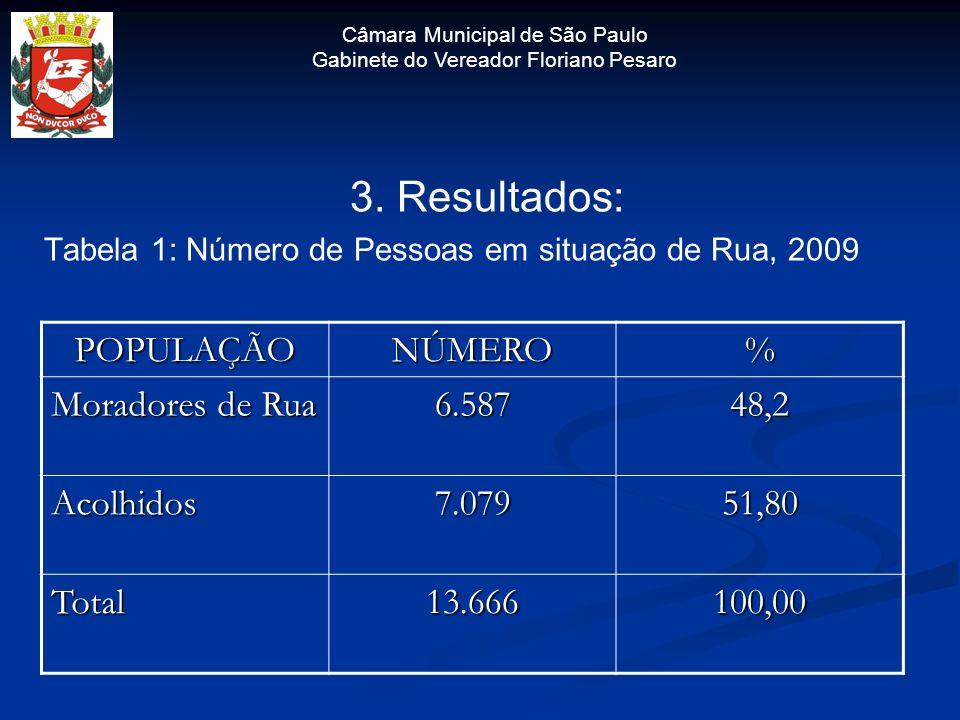 3. Resultados: Tabela 1: Número de Pessoas em situação de Rua, 2009