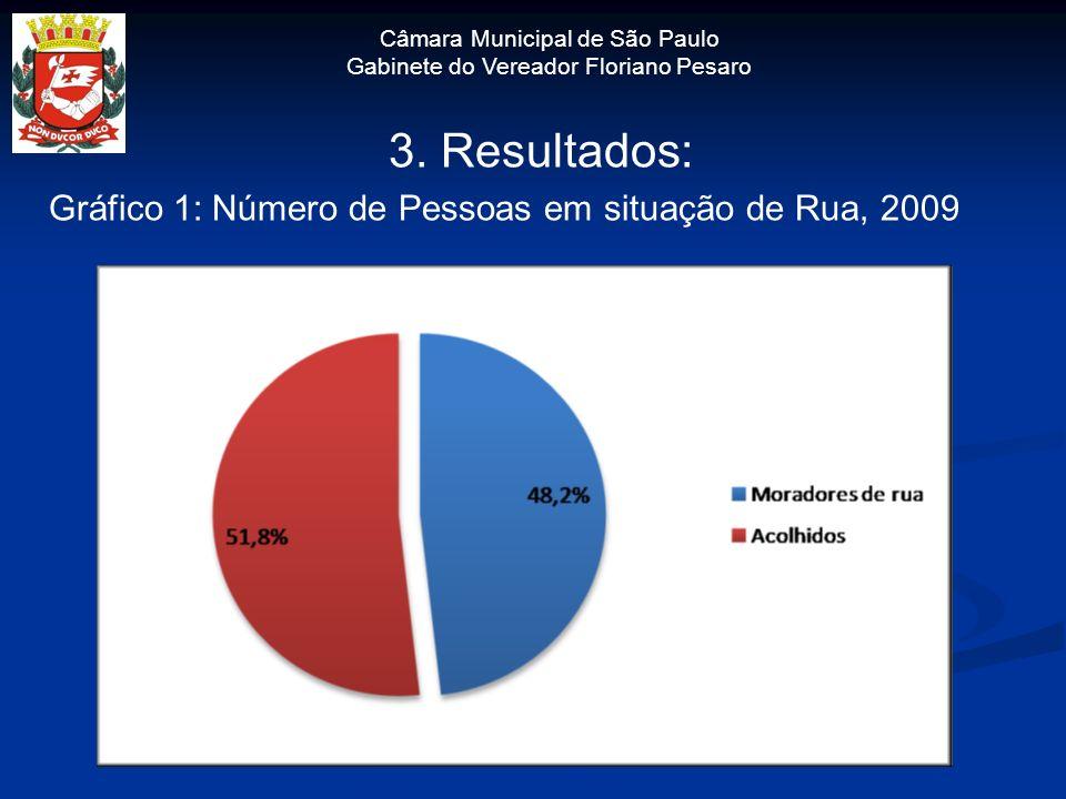 3. Resultados: Gráfico 1: Número de Pessoas em situação de Rua, 2009