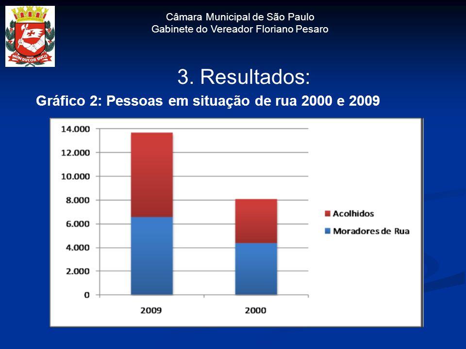 3. Resultados: Gráfico 2: Pessoas em situação de rua 2000 e 2009