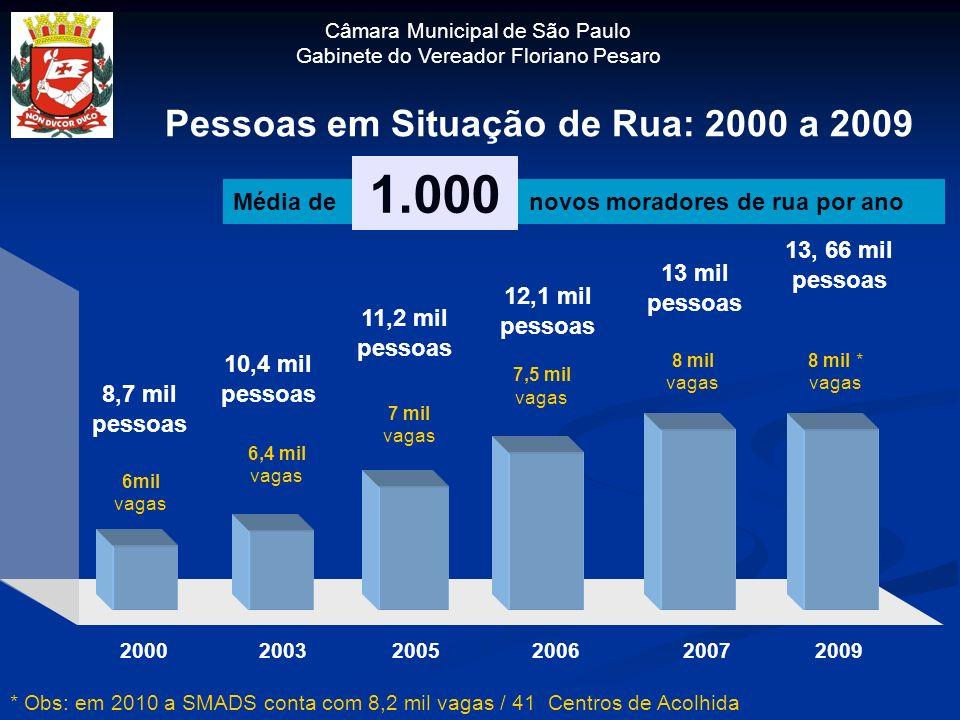 1.000 Pessoas em Situação de Rua: 2000 a 2009