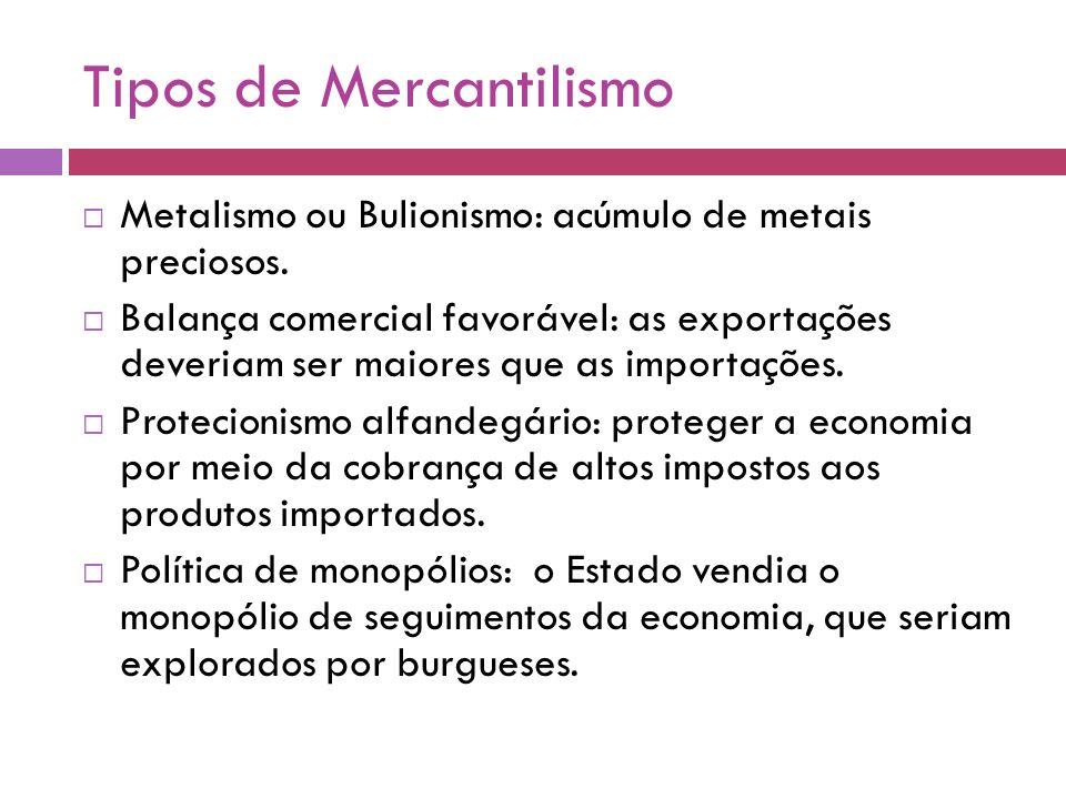 Tipos de Mercantilismo