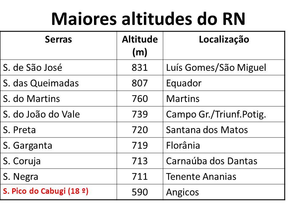 Maiores altitudes do RN