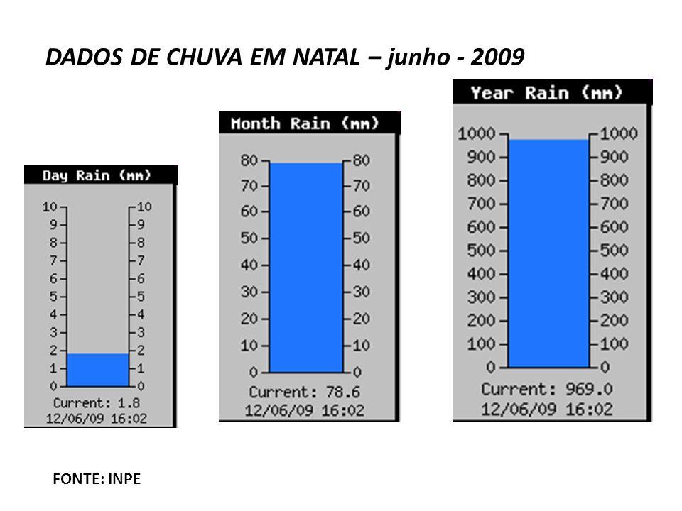 DADOS DE CHUVA EM NATAL – junho - 2009