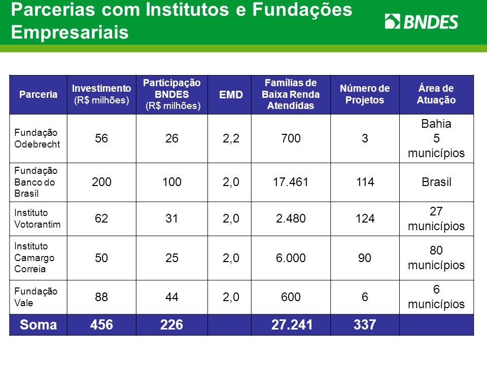 Parcerias com Institutos e Fundações Empresariais