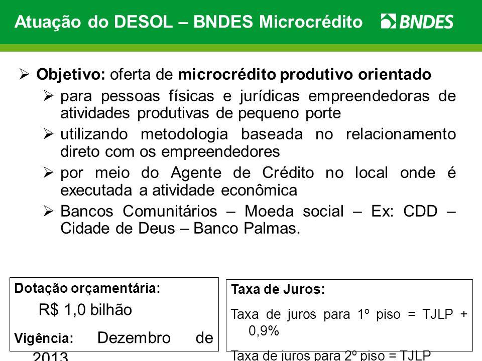 Atuação do DESOL – BNDES Microcrédito