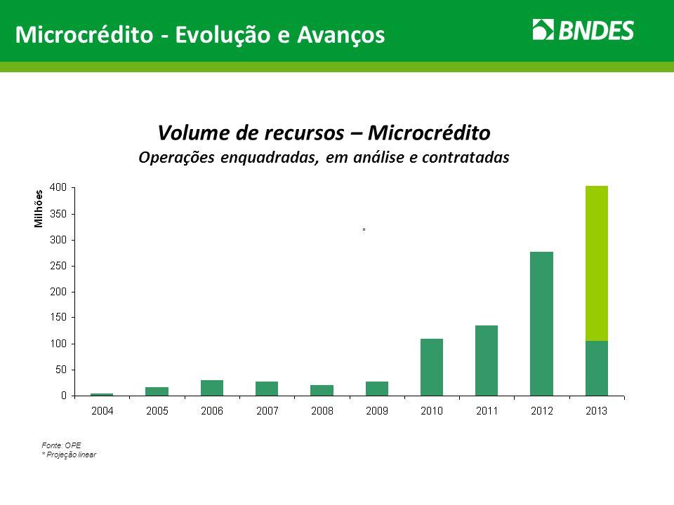 Microcrédito - Evolução e Avanços