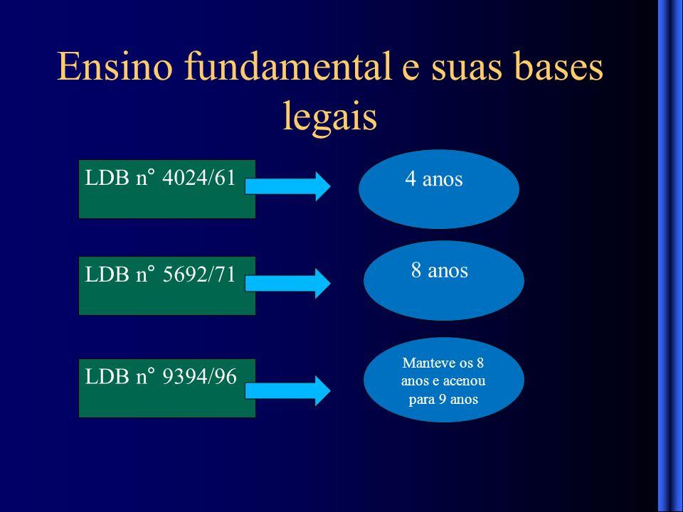 Ensino fundamental e suas bases legais