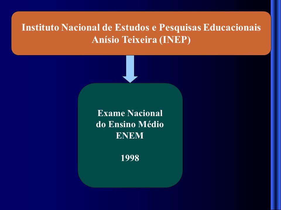 Instituto Nacional de Estudos e Pesquisas Educacionais