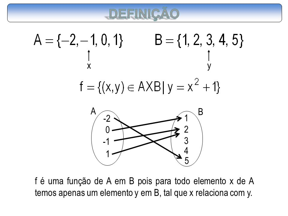 DEFINIÇÃO x. y. A. -2. -1. 1. B. 1. 2. 3. 4. 5.