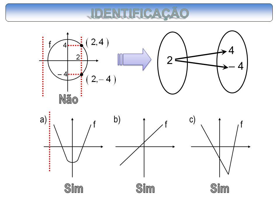 IDENTIFICAÇÃO 2 4 – 4 f 4 2 – 4 Não f a) f b) f c) Sim Sim Sim