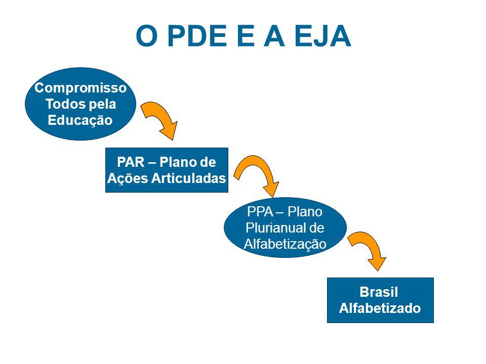 O PDE E A EJA Compromisso Todos pela Educação PAR – Plano de