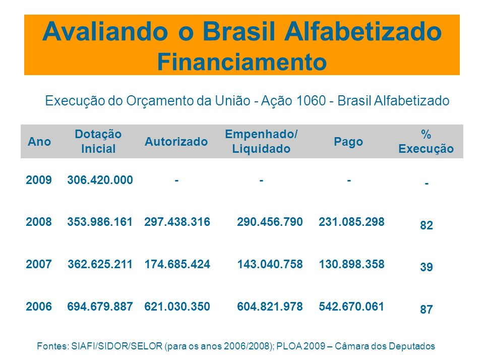 Avaliando o Brasil Alfabetizado Financiamento