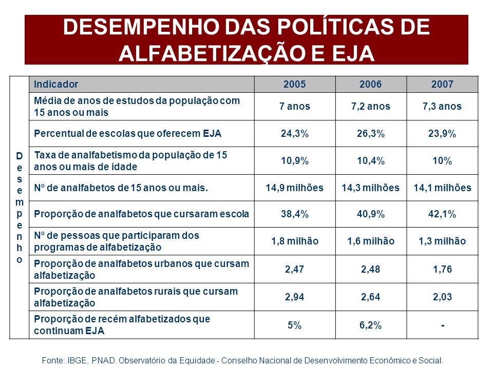 DESEMPENHO DAS POLÍTICAS DE ALFABETIZAÇÃO E EJA