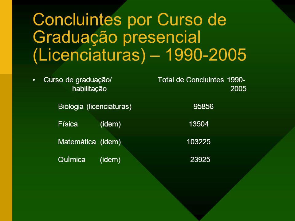 Concluintes por Curso de Graduação presencial (Licenciaturas) – 1990-2005
